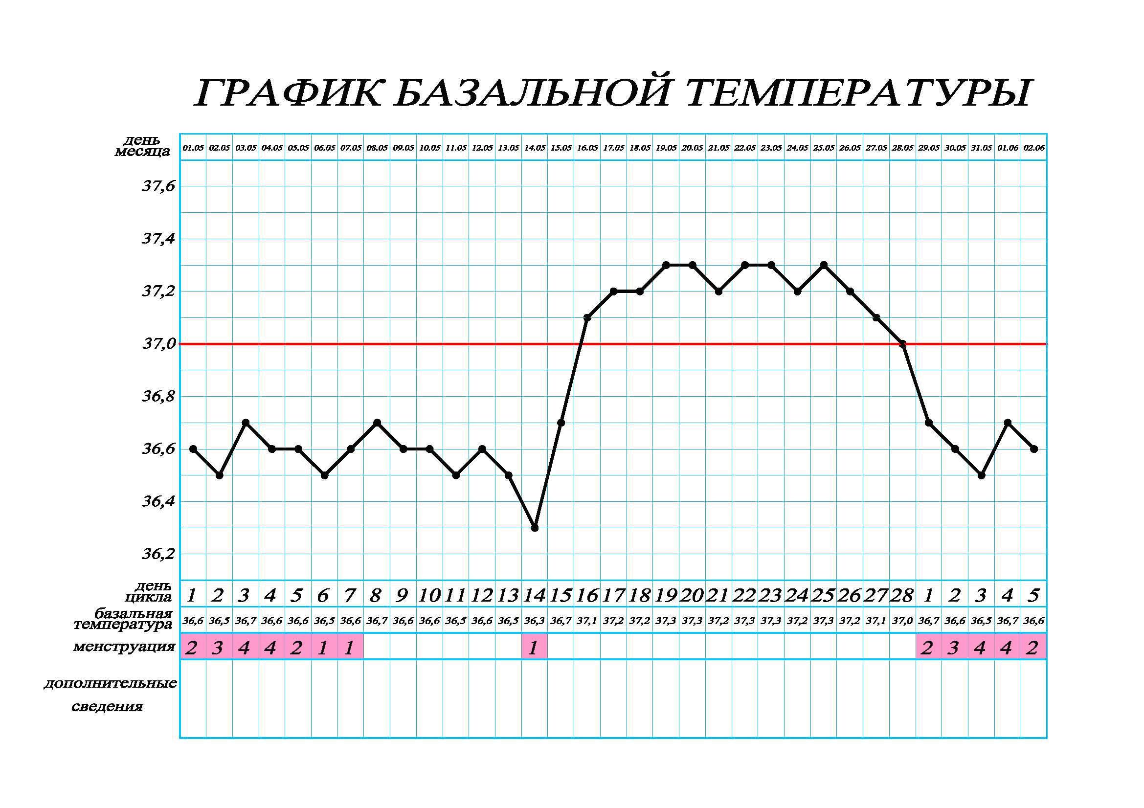 Как измерить температуру базальную для определения беременности?
