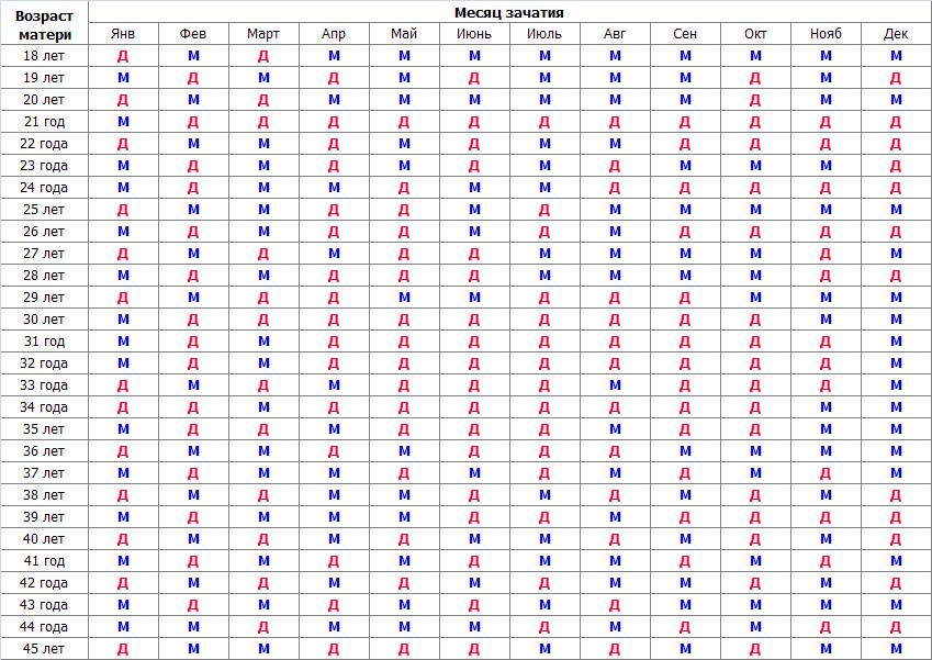 -таблица определения