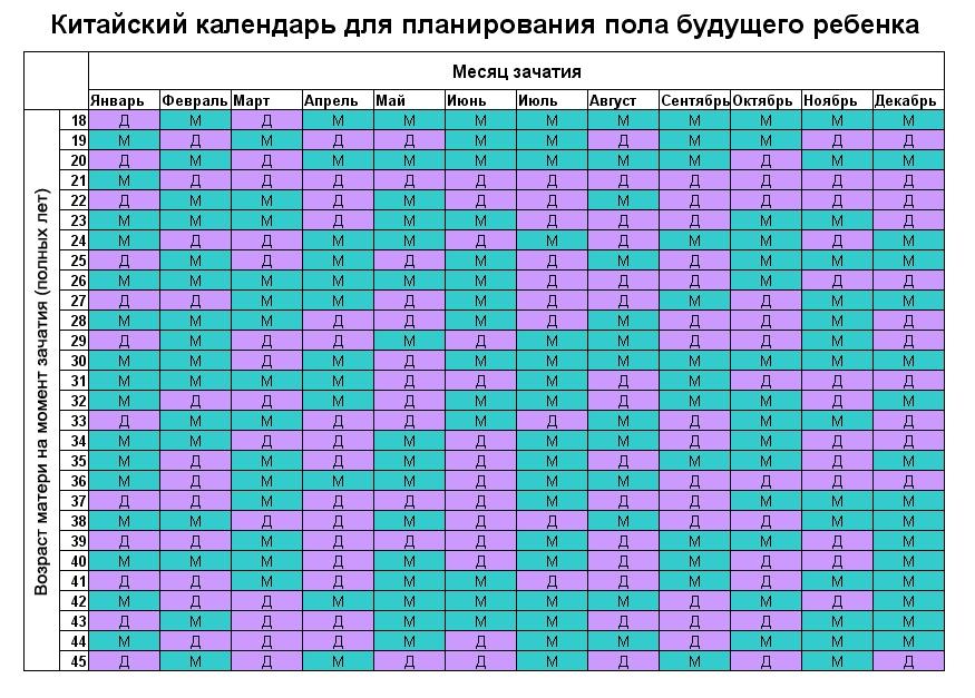 kak-zaplanirovat-pol-rebenka-2
